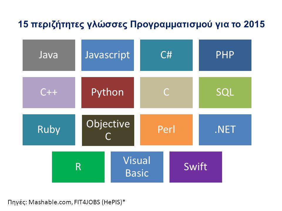 15 περιζήτητες γλώσσες Προγραμματισμού για το 2015 JavaJavascriptC#PHP C++PythonCSQL Ruby Objective C Perl.NET R Visual Basic Swift Πηγές: Mashable.co