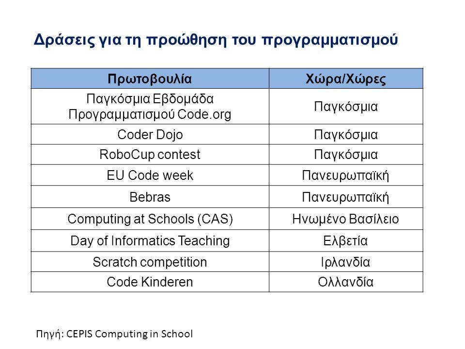 Δράσεις για τη προώθηση του προγραμματισμού ΠρωτοβουλίαΧώρα/Χώρες Παγκόσμια Εβδομάδα Προγραμματισμού Code.org Παγκόσμια Coder DojoΠαγκόσμια RoboCup contestΠαγκόσμια EU Code weekΠανευρωπαϊκή BebrasΠανευρωπαϊκή Computing at Schools (CAS)Ηνωμένο Βασίλειο Day of Informatics TeachingΕλβετία Scratch competitionIρλανδία Code KinderenΟλλανδία Πηγή: CEPIS Computing in School
