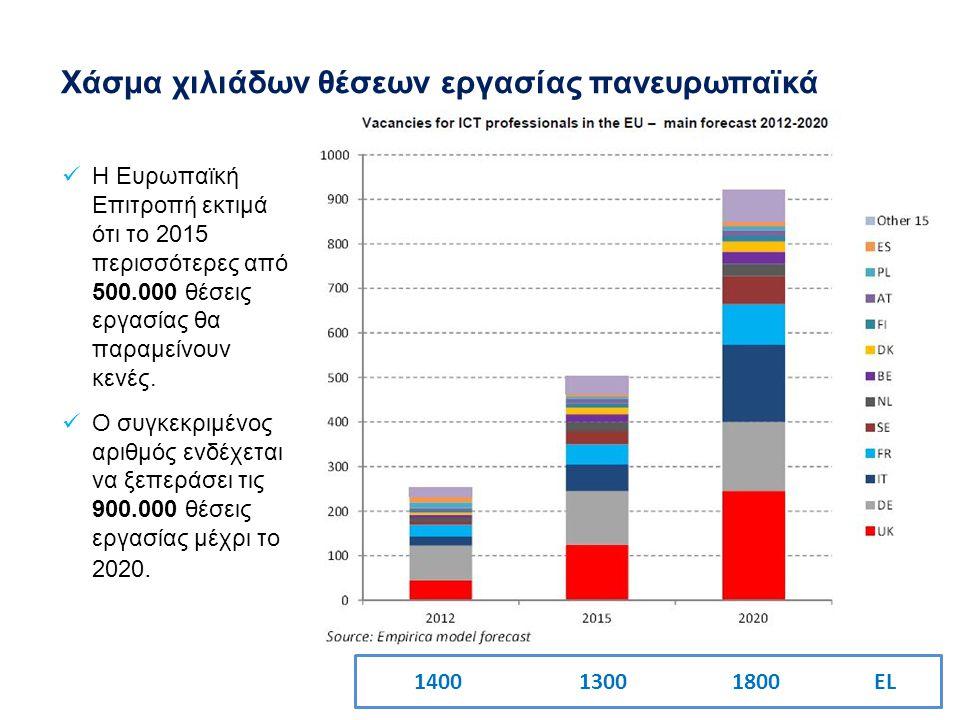 Χάσμα χιλιάδων θέσεων εργασίας πανευρωπαϊκά 1400 1300 1800 EL Η Ευρωπαϊκή Επιτροπή εκτιμά ότι το 2015 περισσότερες από 500.000 θέσεις εργασίας θα παραμείνουν κενές.