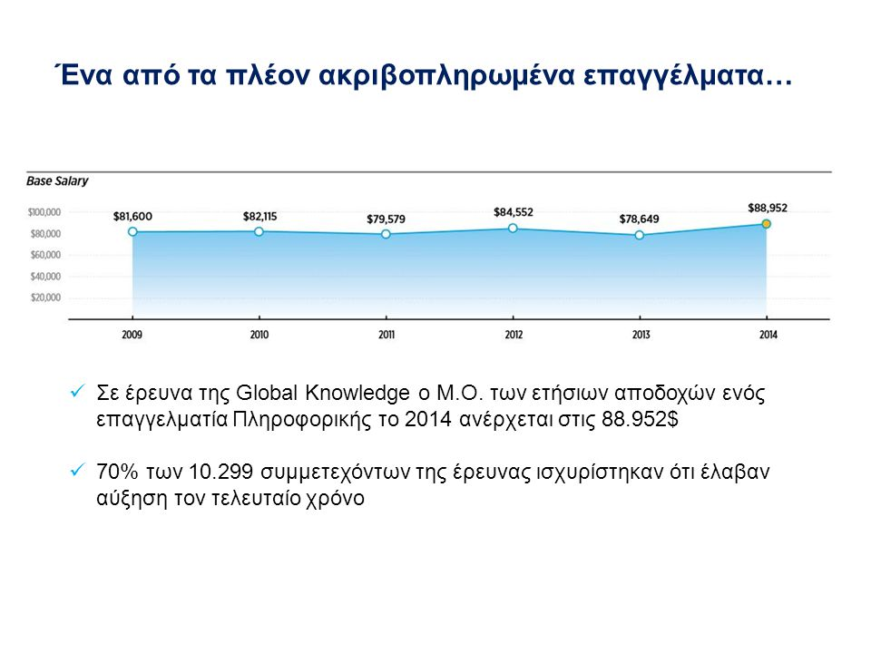 Σε έρευνα της Global Knowledge ο Μ.Ο.