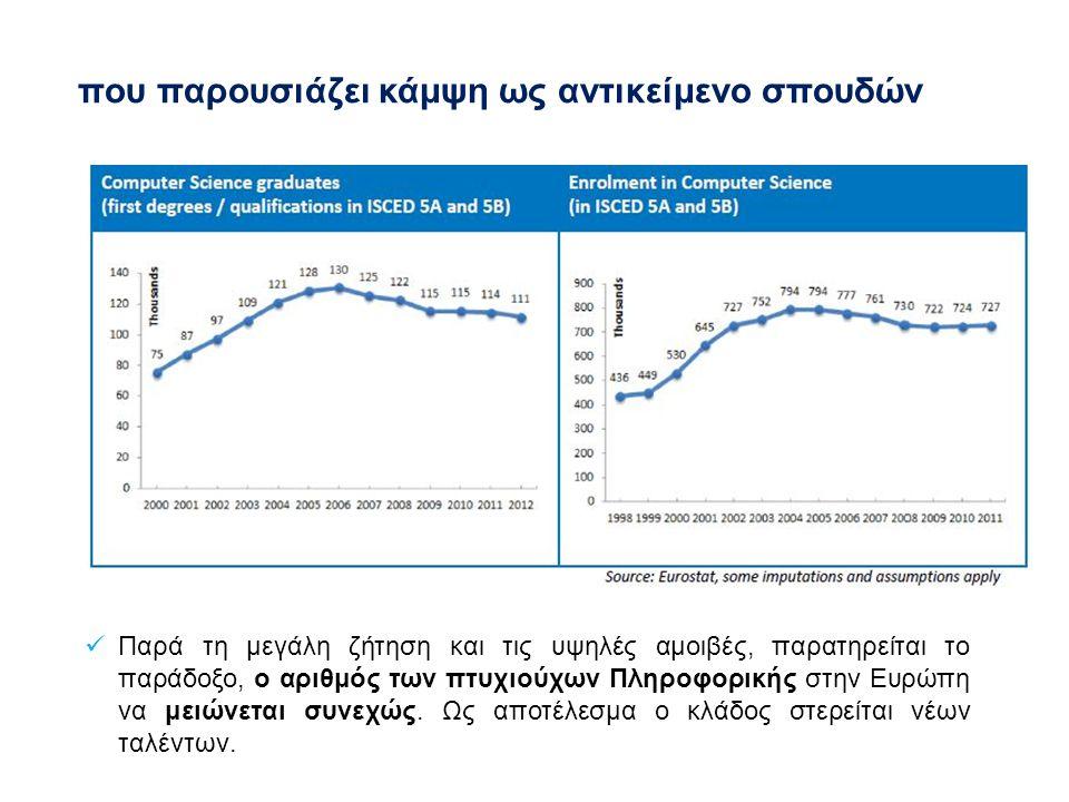 Παρά τη μεγάλη ζήτηση και τις υψηλές αμοιβές, παρατηρείται το παράδοξο, ο αριθμός των πτυχιούχων Πληροφορικής στην Ευρώπη να μειώνεται συνεχώς.