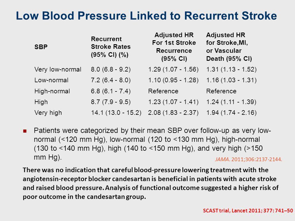 Ρύθμιση αρτηριακής πίεσης επιλογή αντιυπερτασικού Στόχος εύρους BP 150/85-95 mm Hg για ασθενείς άνευ υπερτάσεως και 160- 170/90-100 mm Hg για ασθενείς