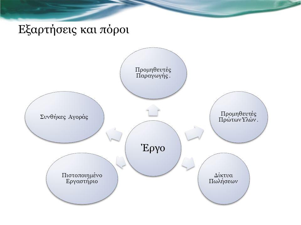 Εξαρτήσεις και πόροι Έργο Προμηθευτές Παραγωγής. Προμηθευτές Πρώτων Υλών. Δίκτυα Πωλήσεων Πιστοποιημένο Εργαστήριο Συνθήκες Αγοράς