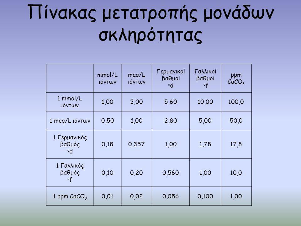 Πίνακας μετατροπής μονάδων σκληρότητας mmol/L ιόντων meq/L ιόντων Γερμανικοί βαθμοί o d Γαλλικοί βαθμοί o f ppm CaCO 3 1 mmol/L ιόντων 1,002,005,6010,00100,0 1 meq/L ιόντων0,501,002,805,0050,0 1 Γερμανικός βαθμός o d 0,180,3571,001,7817,8 1 Γαλλικός βαθμός o f 0,100,200,5601,0010,0 1 ppm CaCO 3 0,010,020,0560,1001,00