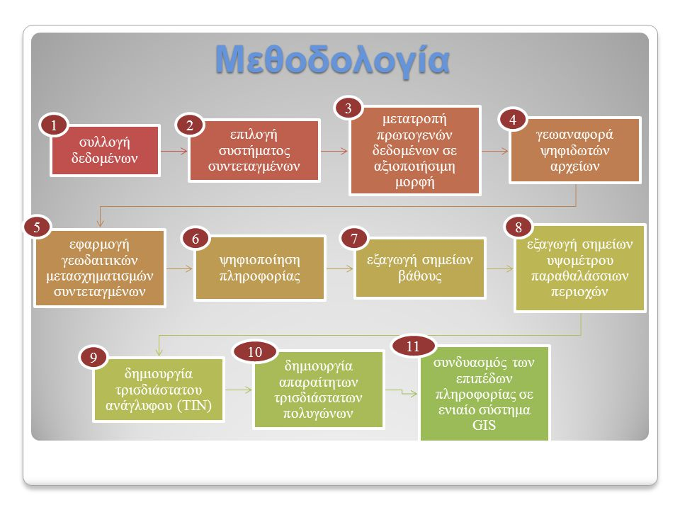 συλλογή δεδομένων επιλογή συστήματος συντεταγμένων μετατροπή πρωτογενών δεδομένων σε αξιοποιήσιμη μορφή γεωαναφορά ψηφιδωτών αρχείων εφαρμογή γεωδαιτικών μετασχηματισμών συντεταγμένων ψηφιοποίηση πληροφορίας εξαγωγή σημείων βάθους εξαγωγή σημείων υψομέτρου παραθαλάσσιων περιοχών δημιουργία τρισδιάστατου ανάγλυφου (ΤΙΝ) δημιουργία απαραίτητων τρισδιάστατων πολυγώνων συνδυασμός των επιπέδων πληροφορίας σε ενιαίο σύστημα GISΜεθοδολογία 11 10 1 8 76 5 4 3 2 9
