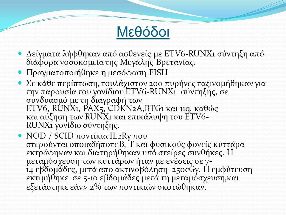 Μεθόδοι Δείγματα λήφθηκαν από ασθενείς με ETV6-RUNX1 σύντηξη από διάφορα νοσοκομεία της Μεγάλης Βρετανίας. Πραγματοποιήθηκε η μεσόφαση FISH Σε κάθε πε