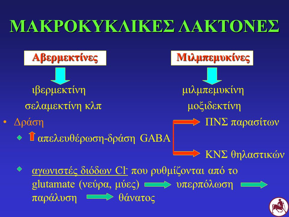 ΜΑΚΡΟΚΥΚΛΙΚΕΣ ΛΑΚΤΟΝΕΣ ΑβερμεκτίνεςΜιλμπεμυκίνες ιβερμεκτίνη μιλμπεμυκίνη σελαμεκτίνη κλπ μοξιδεκτίνη Δράση ΠΝΣ παρασίτων απελευθέρωση-δράση GABA ΚΝΣ θηλαστικών αγωνιστές διόδων Cl - που ρυθμίζονται από το glutamate (νεύρα, μύες)υπερπόλωση παράλυσηθάνατος