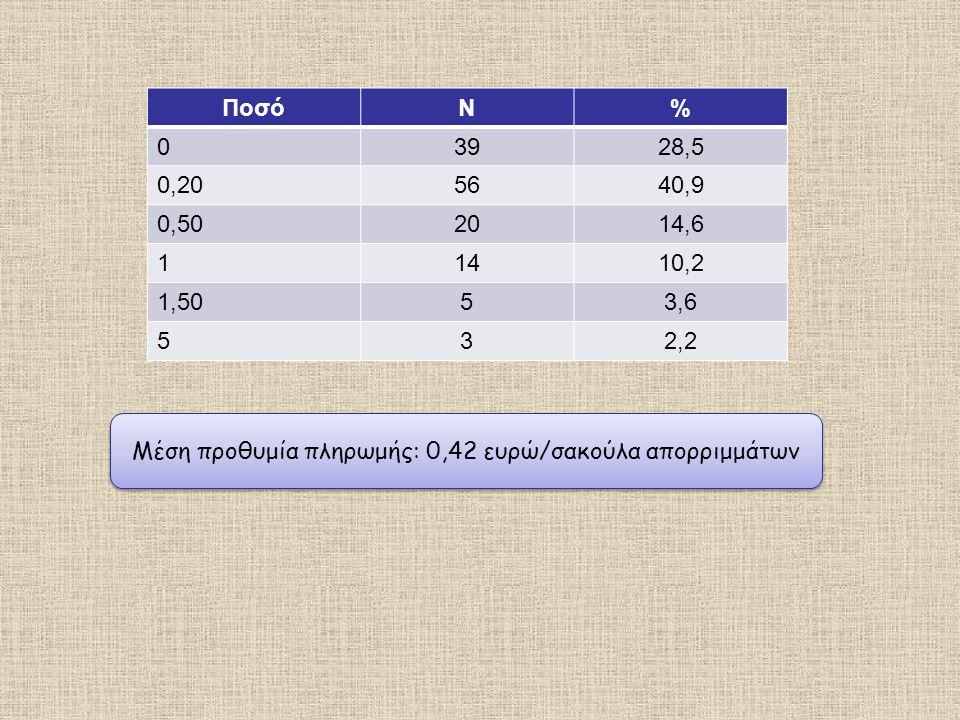 Μέση προθυμία πληρωμής: 0,42 ευρώ/σακούλα απορριμμάτων ΠοσόΝ% 03928,5 0,205640,9 0,502014,6 11410,2 1,5053,6 532,2
