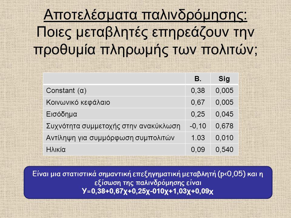 Αποτελέσματα παλινδρόμησης: Ποιες μεταβλητές επηρεάζουν την προθυμία πληρωμής των πολιτών; B.Sig Constant (α)0,380,005 Κοινωνικό κεφάλαιο0,670,005 Εισόδημα0,250,045 Συχνότητα συμμετοχής στην ανακύκλωση-0,100,678 Αντίληψη για συμμόρφωση συμπολιτών1.030,010 Ηλικία0,090,540 Είναι μια στατιστικά σημαντική επεξηγηματική μεταβλητή (p<0,05) και η εξίσωση της παλινδρόμησης είναι Υ= 0,38+0,67χ+0,25χ-010χ+1,03χ+0,09 χ