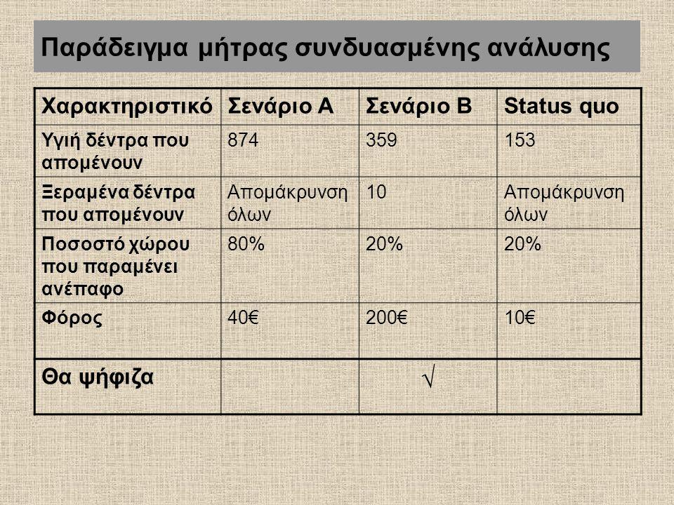 Παράδειγμα μήτρας συνδυασμένης ανάλυσης ΧαρακτηριστικόΣενάριο ΑΣενάριο ΒStatus quo Υγιή δέντρα που απομένουν 874359153 Ξεραμένα δέντρα που απομένουν Απομάκρυνση όλων 10Απομάκρυνση όλων Ποσοστό χώρου που παραμένει ανέπαφο 80%20% Φόρος40€200€10€ Θα ψήφιζα √
