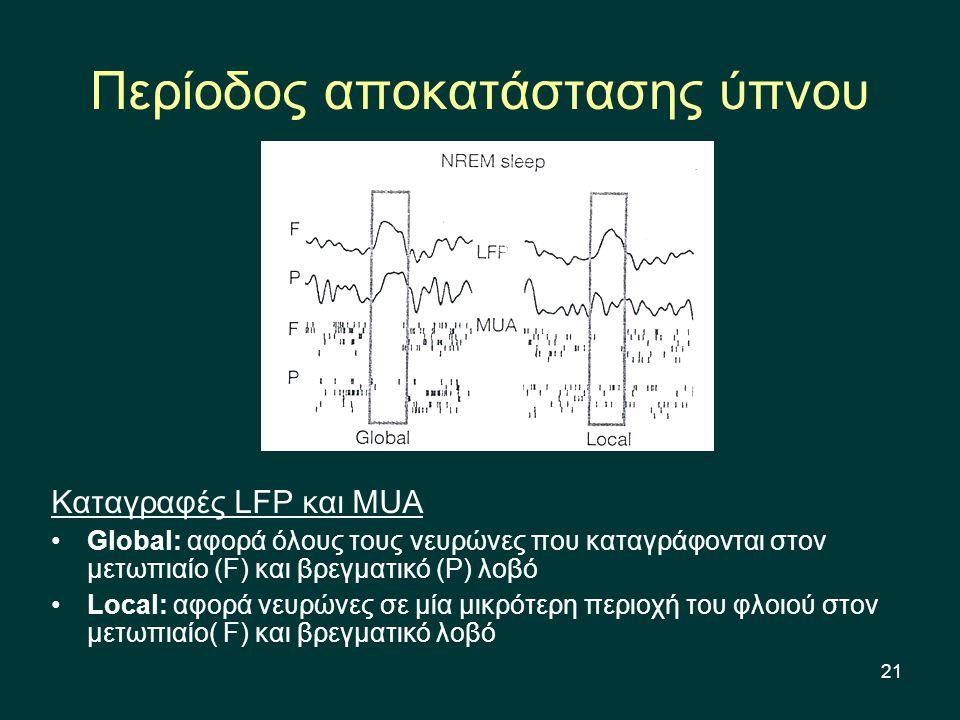 21 Περίοδος αποκατάστασης ύπνου Καταγραφές LFP και MUA Global: αφορά όλους τους νευρώνες που καταγράφονται στον μετωπιαίο (F) και βρεγματικό (P) λοβό Local: αφορά νευρώνες σε μία μικρότερη περιοχή του φλοιού στον μετωπιαίο( F) και βρεγματικό λοβό