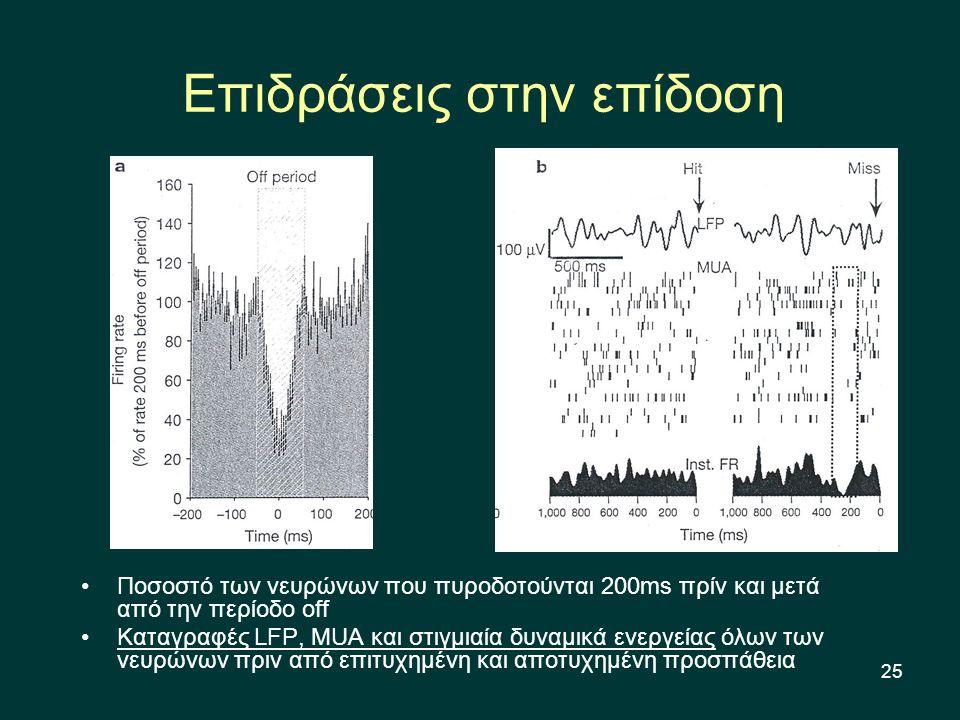 25 Επιδράσεις στην επίδοση Ποσοστό των νευρώνων που πυροδοτούνται 200ms πρίν και μετά από την περίοδο off Καταγραφές LFP, MUA και στιγμιαία δυναμικά ενεργείας όλων των νευρώνων πριν από επιτυχημένη και αποτυχημένη προσπάθεια