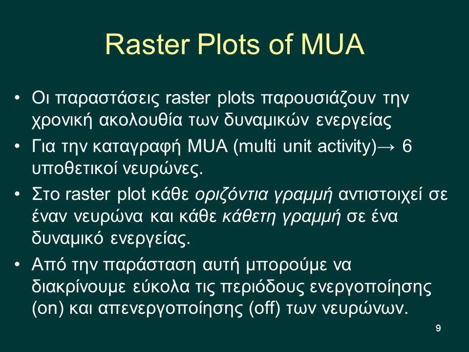 9 Raster Plots of MUA Οι παραστάσεις raster plots παρουσιάζουν την χρονική ακολουθία των δυναμικών ενεργείας Για την καταγραφή MUA (multi unit activity)→ 6 υποθετικοί νευρώνες.