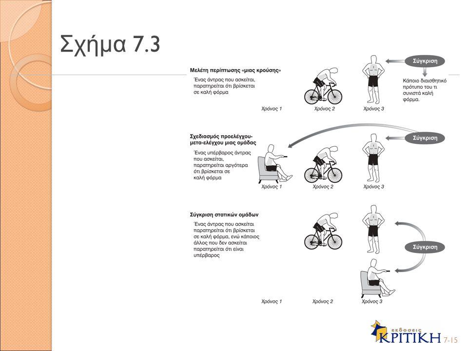 Σχήμα 7.3 7-15