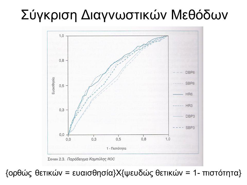 Σύγκριση Διαγνωστικών Μεθόδων {ορθώς θετικών = ευαισθησία}Χ{ψευδώς θετικών = 1- πιστότητα}