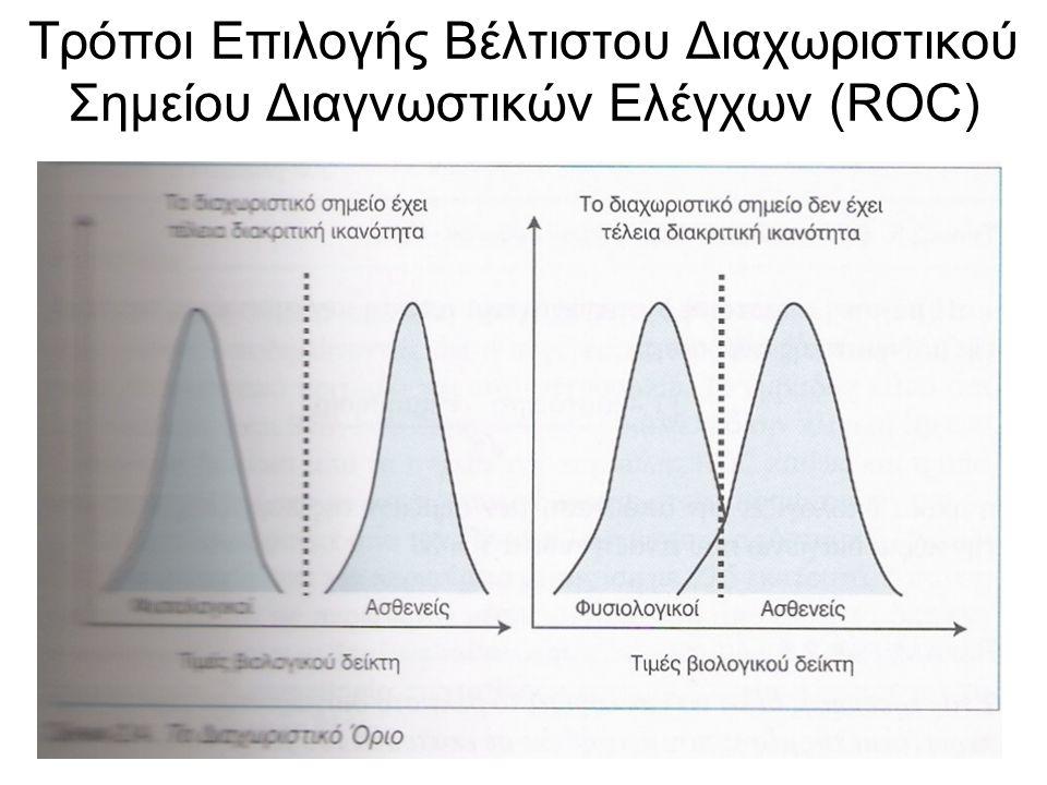 Τρόποι Επιλογής Βέλτιστου Διαχωριστικού Σημείου Διαγνωστικών Ελέγχων (ROC)