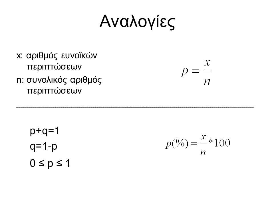 Αναλογίες x: αριθμός ευνοϊκών περιπτώσεων n: συνολικός αριθμός περιπτώσεων p+q=1 q=1-p 0 ≤ p ≤ 1