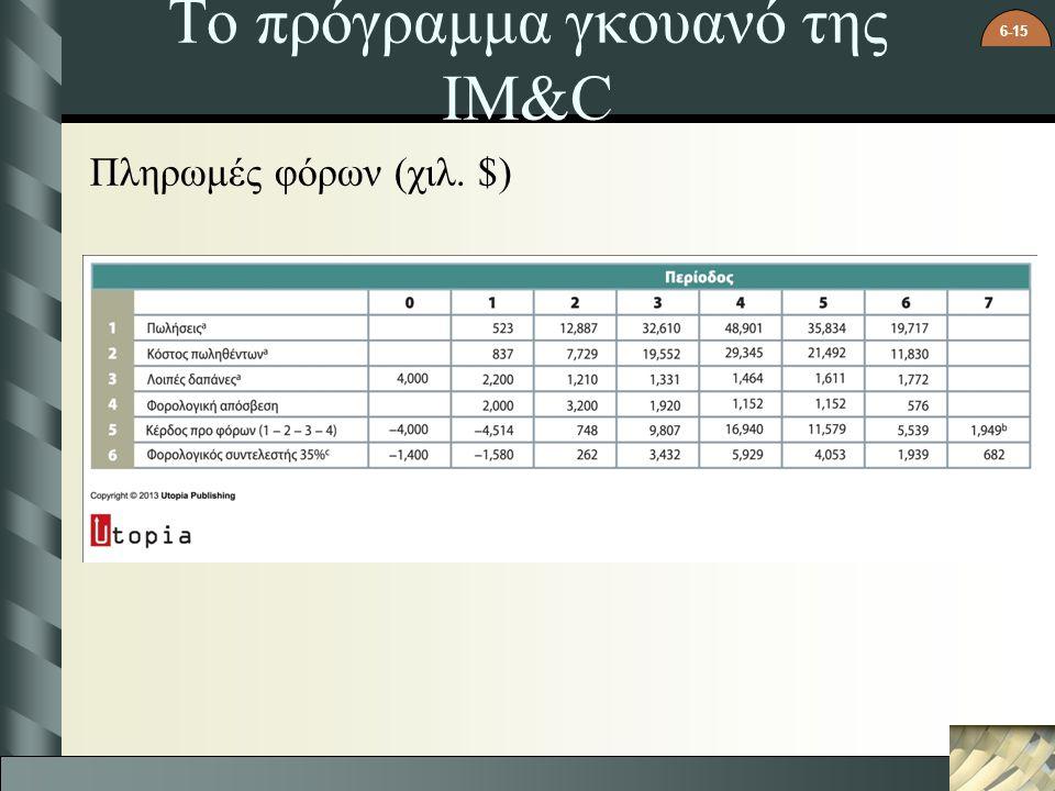 6-15 Το πρόγραμμα γκουανό της IM&C Πληρωμές φόρων (χιλ. $)