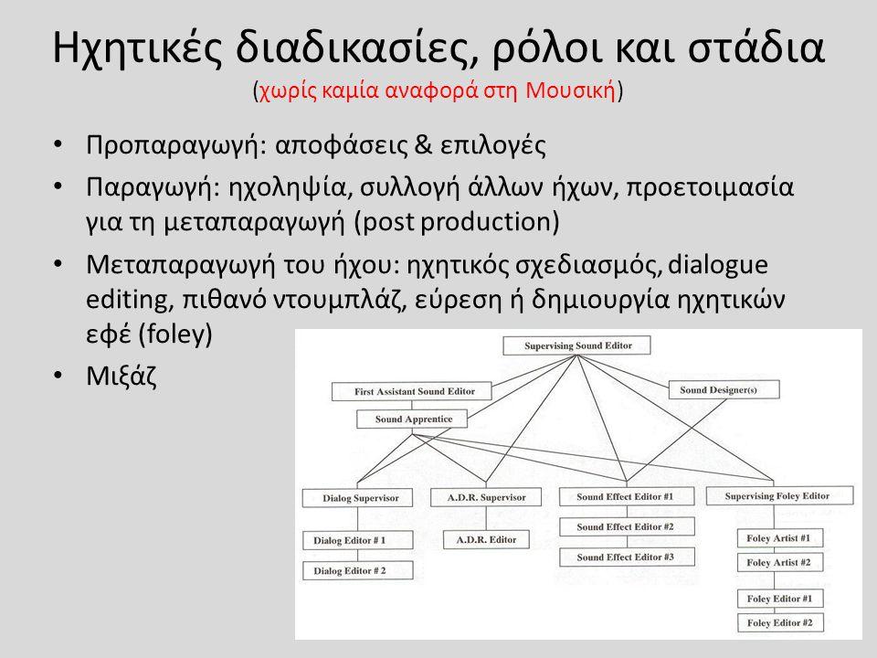 Ηχητικές διαδικασίες, ρόλοι και στάδια (χωρίς καμία αναφορά στη Μουσική) Προπαραγωγή: αποφάσεις & επιλογές Παραγωγή: ηχοληψία, συλλογή άλλων ήχων, προετοιμασία για τη μεταπαραγωγή (post production) Μεταπαραγωγή του ήχου: ηχητικός σχεδιασμός, dialogue editing, πιθανό ντουμπλάζ, εύρεση ή δημιουργία ηχητικών εφέ (foley) Μιξάζ