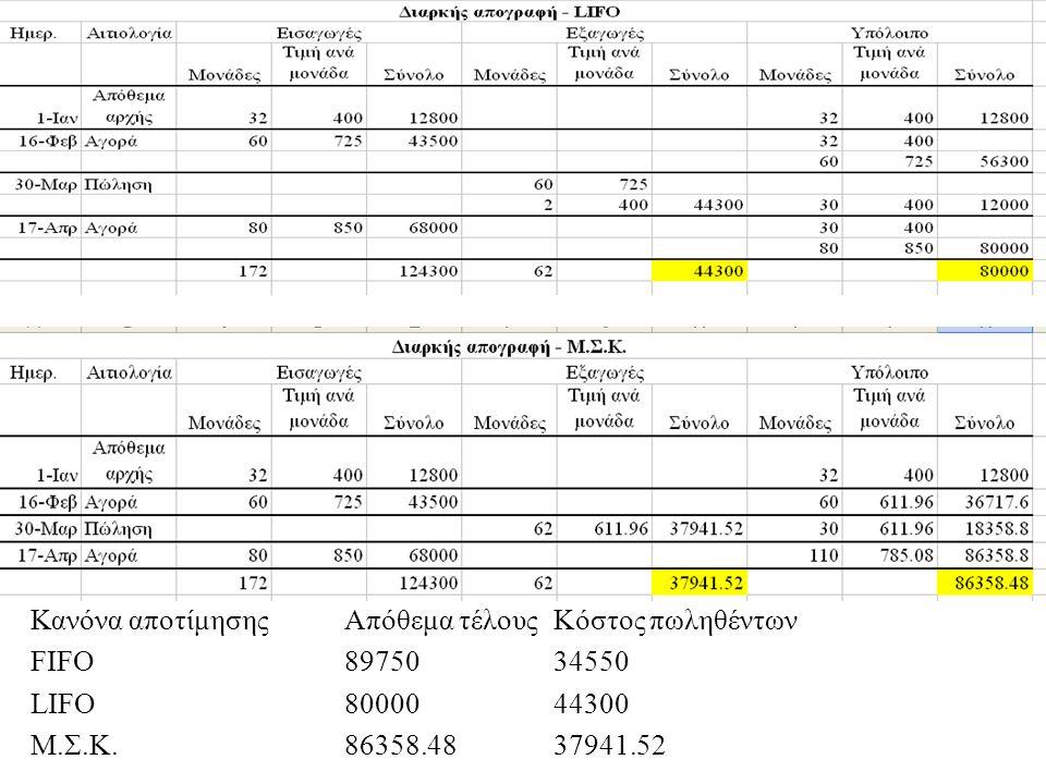 Κανόνα αποτίμησηςΑπόθεμα τέλουςΚόστος πωληθέντων FIFO 8975034550 LIFO8000044300 M.Σ.Κ.86358.4837941.52