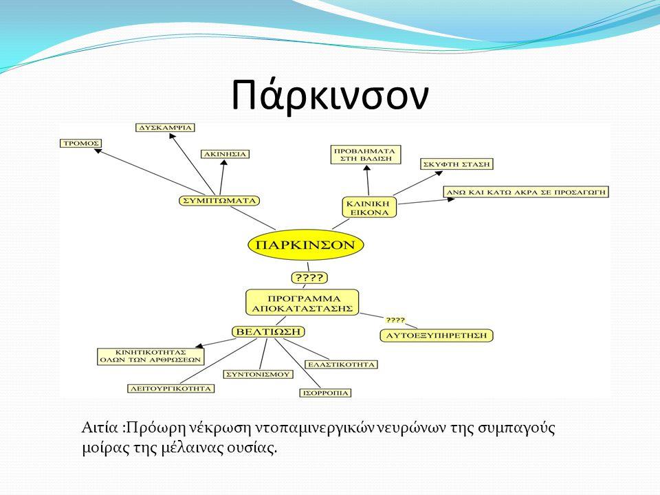 Πάρκινσον Αιτία :Πρόωρη νέκρωση ντοπαμινεργικών νευρώνων της συμπαγούς μοίρας της μέλαινας ουσίας.