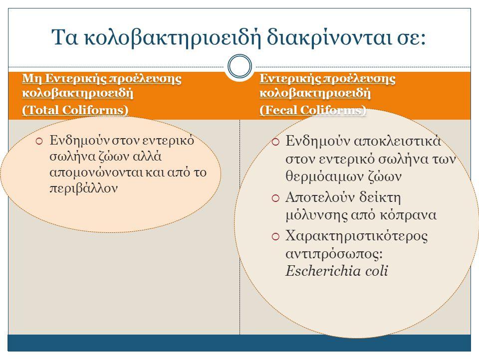 Εντεροβακτήρια Κολοβακτηριοειδή (ολικά) Εντερικής προέλευσης κολοβακτηριοειδή Ε.coli Salmonella Proteus Yersinia Shigella Enterobacter Citrobacter Klebsiella Serratia