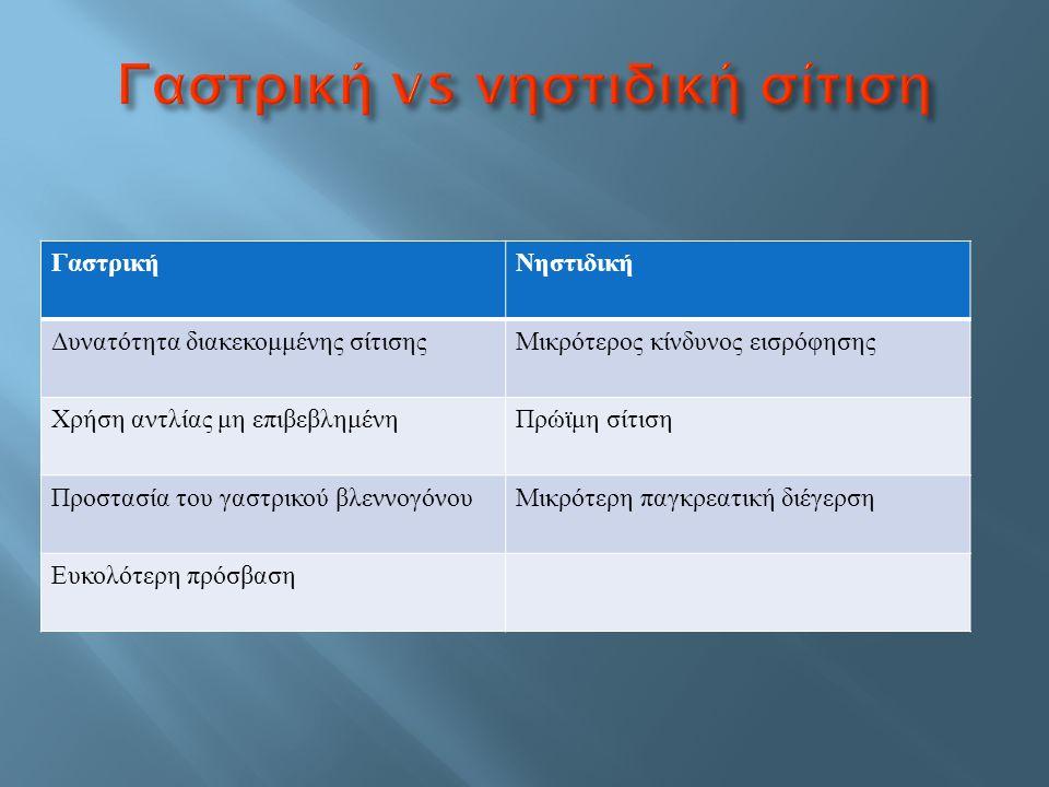Φαρυγγική ή οισοφαγική απόφραξη : αντένδειξη για τοποθέτηση ρινογαστρικού ή ρινοεντερικού καθετήρα Χειρουργική επέμβαση στο στομάχι : αντένδειξη για τοποθέτηση καθετήρα γαστροστομίας Συρίγγια ΓΕΣ : χορήγηση σίτισης σε απομακρυσμένη από το συρίγγιο οδό