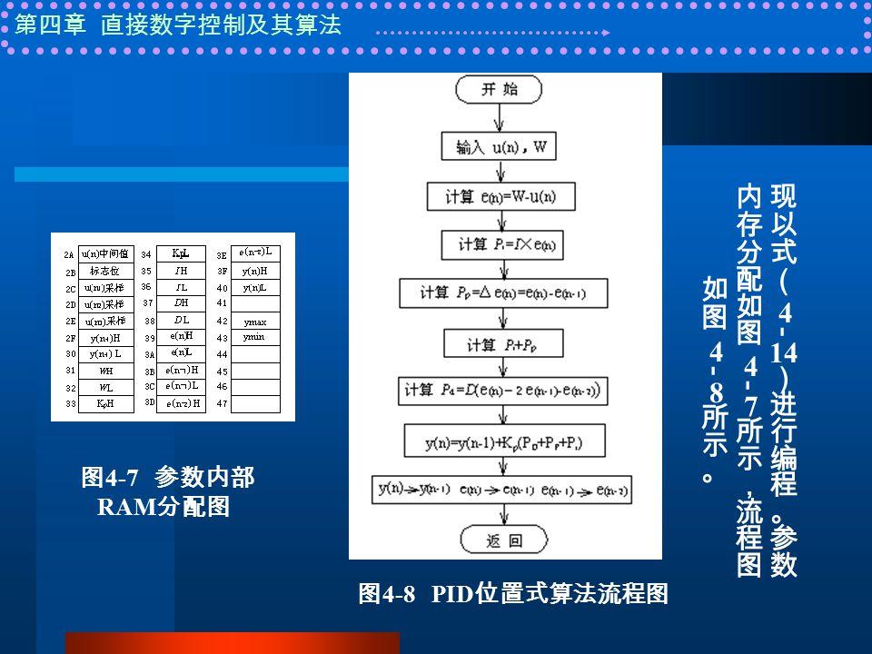 第四章 直接数字控制及其算法 图 4-7 参数内部 RAM 分配图 图 4-8 PID 位置式算法流程图