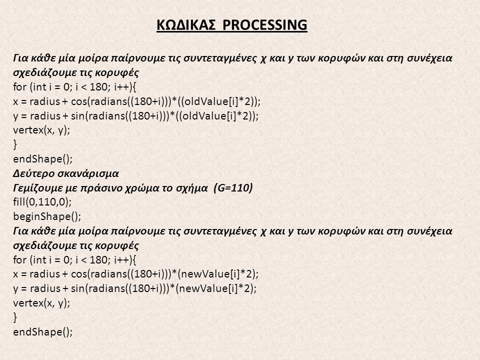 ΚΩΔΙΚΑΣ PROCESSING Για κάθε μία μοίρα παίρνουμε τις συντεταγμένες χ και y των κορυφών και στη συνέχεια σχεδιάζουμε τις κορυφές for (int i = 0; i < 180