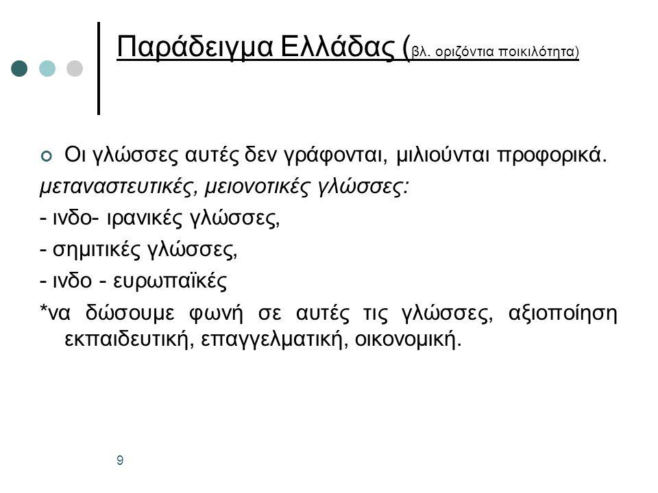 Παράδειγμα Ελλάδας ( βλ.