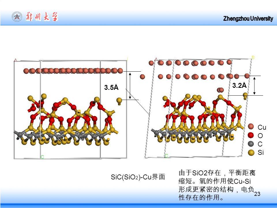 23 SiC(SiO 2 )-Cu 界面 Cu O C Si 3.5Å 3.2Å 由于 SiO2 存在,平衡距离 缩短。氧的作用使 Cu-Si 形成更紧密的结构,电负 性存在的作用。