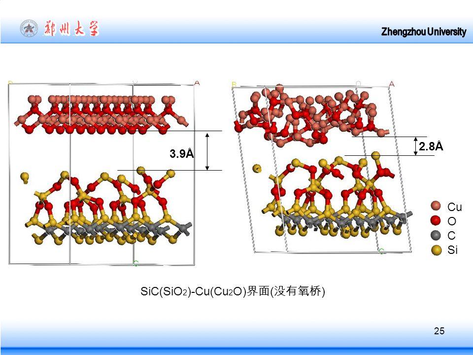 25 SiC(SiO 2 )-Cu(Cu 2 O) 界面 ( 没有氧桥 ) Cu O C Si 3.9Å 2.8Å