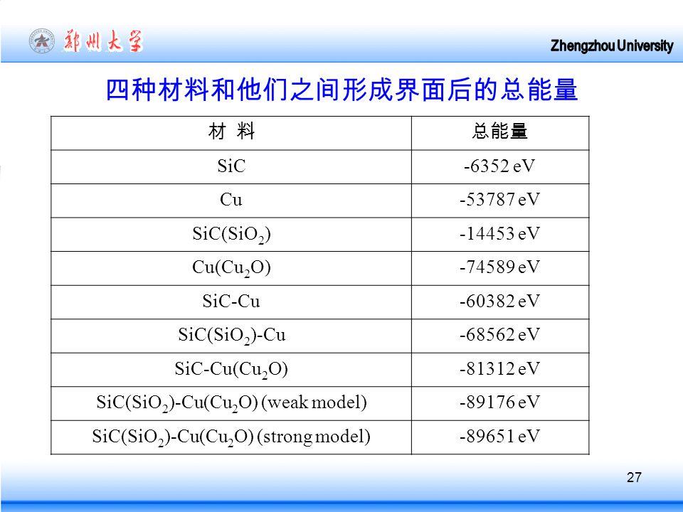 27 四种材料和他们之间形成界面后的总能量 材 料总能量 SiC-6352 eV Cu-53787 eV SiC(SiO 2 )-14453 eV Cu(Cu 2 O)-74589 eV SiC-Cu-60382 eV SiC(SiO 2 )-Cu-68562 eV SiC-Cu(Cu 2 O)-81312 eV SiC(SiO 2 )-Cu(Cu 2 O) (weak model)-89176 eV SiC(SiO 2 )-Cu(Cu 2 O) (strong model)-89651 eV