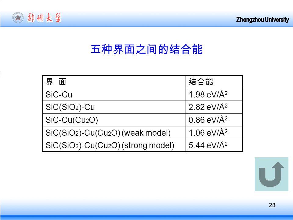 28 五种界面之间的结合能 界 面结合能 SiC-Cu1.98 eV/Å 2 SiC(SiO 2 )-Cu2.82 eV/Å 2 SiC-Cu(Cu 2 O)0.86 eV/Å 2 SiC(SiO 2 )-Cu(Cu 2 O) (weak model)1.06 eV/Å 2 SiC(SiO 2 )-Cu(Cu 2 O) (strong model)5.44 eV/Å 2