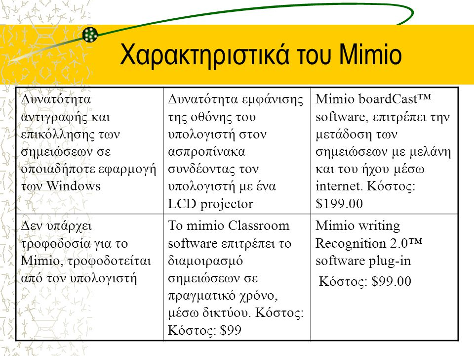 Χαρακτηριστικά του Mimio Δυνατότητα αντιγραφής και επικόλλησης των σημειώσεων σε οποιαδήποτε εφαρμογή των Windows Δυνατότητα εμφάνισης της οθόνης του υπολογιστή στον ασπροπίνακα συνδέοντας τον υπολογιστή με ένα LCD projector Mimio boardCast™ software, επιτρέπει την μετάδοση των σημειώσεων με μελάνη και του ήχου μέσω internet.