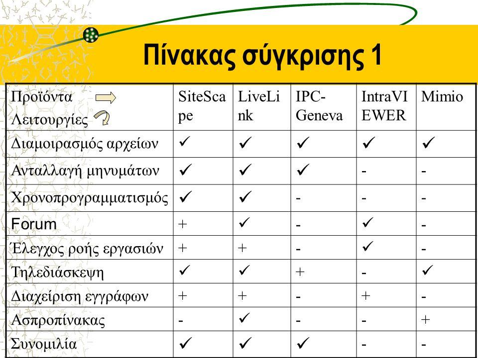 Πίνακας σύγκρισης 1 Προϊόντα Λειτουργίες SiteSca pe LiveLi nk IPC- Geneva IntraVI EWER Mimio Διαμοιρασμός αρχείων Ανταλλαγή μηνυμάτων -- Χρονοπρογραμματισμός --- Forum + - - Έλεγχος ροής εργασιών++- - Τηλεδιάσκεψη +- Διαχείριση εγγράφων++-+- Ασπροπίνακας- --+ Συνομιλία --