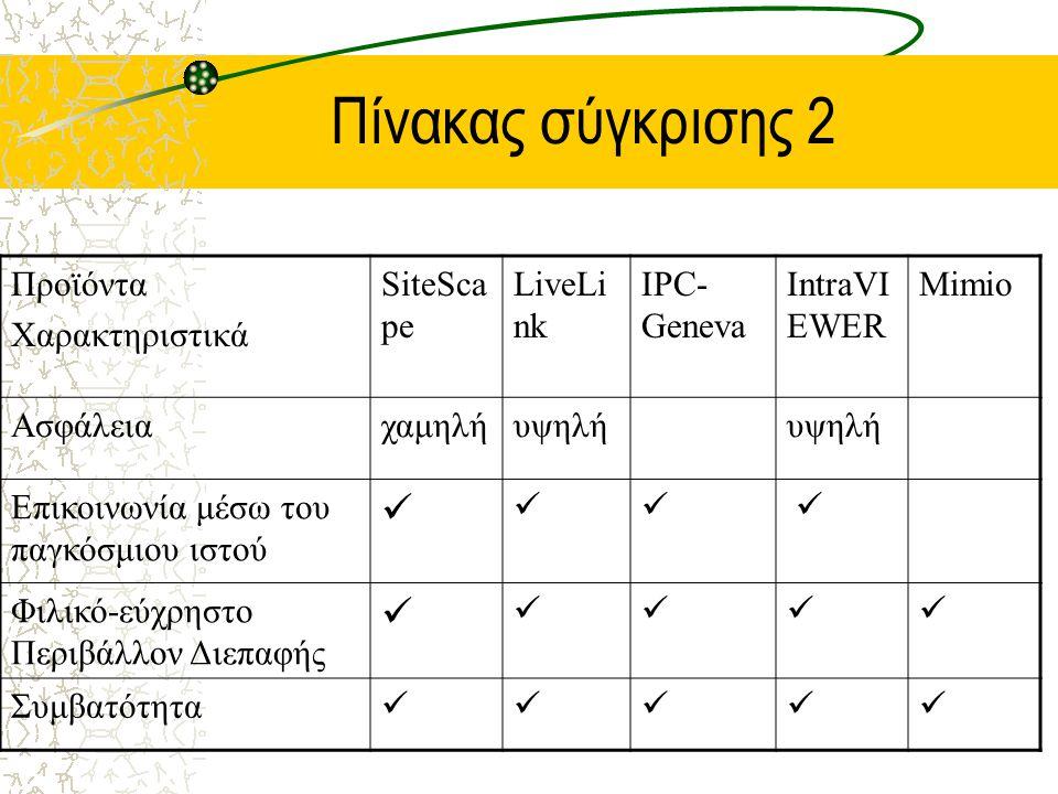 Πίνακας σύγκρισης 2 Προϊόντα Χαρακτηριστικά SiteSca pe LiveLi nk IPC- Geneva IntraVI EWER Mimio Ασφάλειαχαμηλήυψηλή Επικοινωνία μέσω του παγκόσμιου ιστού Φιλικό-εύχρηστο Περιβάλλον Διεπαφής Συμβατότητα