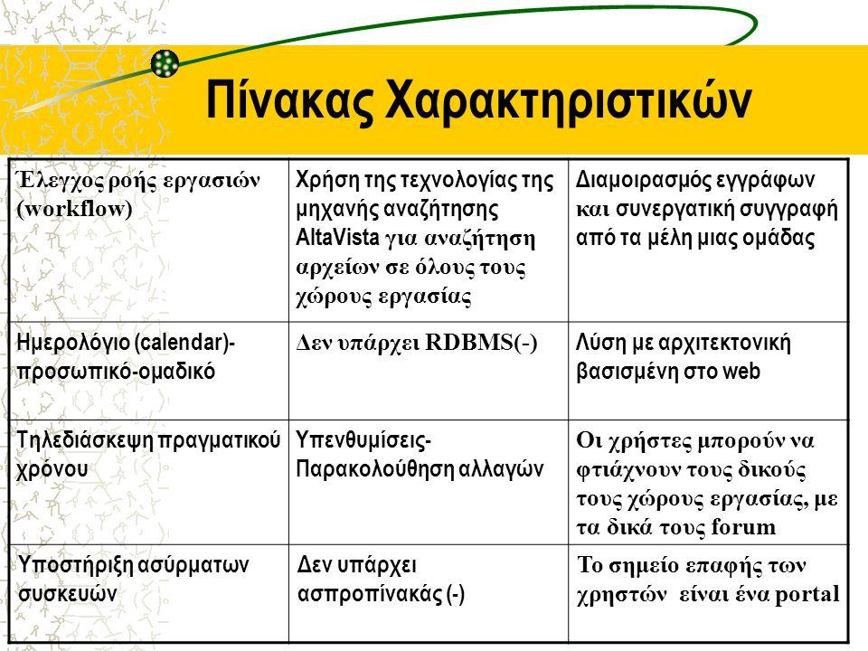 Πίνακας Χαρακτηριστικών Έλεγχος ροής εργασιών (workflow) Χρήση της τεχνολογίας της μηχανής αναζήτησης AltaVista για αναζήτηση αρχείων σε όλους τους χώρους εργασίας Διαμοιρασμός εγγράφων και συνεργατική συγγραφή από τα μέλη μιας ομάδας Ημερολόγιο (calendar)- προσωπικό-ομαδικό Δεν υπάρχει RDBMS(-) Λύση με αρχιτεκτονική βασισμένη στο web Τηλεδιάσκεψη πραγματικού χρόνου Υπενθυμίσεις- Παρακολούθηση αλλαγών Οι χρήστες μπορούν να φτιάχνουν τους δικούς τους χώρους εργασίας, με τα δικά τους forum Υποστήριξη ασύρματων συσκευών Δεν υπάρχει ασπροπίνακάς (-) Το σημείο επαφής των χρηστών είναι ένα portal