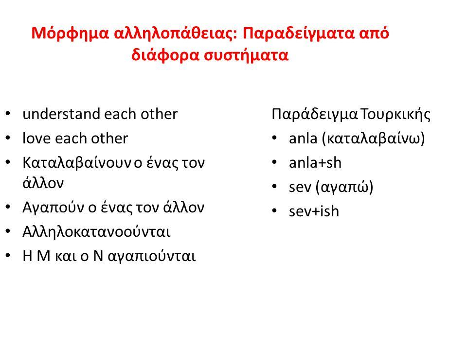 Μόρφημα αλληλοπάθειας: Παραδείγματα από διάφορα συστήματα understand each other love each other Καταλαβαίνουν ο ένας τον άλλον Αγαπούν ο ένας τον άλλον Αλληλοκατανοούνται Η Μ και ο Ν αγαπιούνται Παράδειγμα Τουρκικής anla (καταλαβαίνω) anla+sh sev (αγαπώ) sev+ish