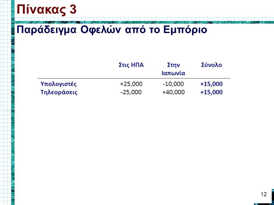 Παράδειγμα Οφελών από το Εμπόριο Πίνακας 3 12 Στις ΗΠΑΣτην Ιαπωνία Σύνολο Υπολογιστές Τηλεοράσεις +25,000 -25,000 -10,000 +40,000 +15,000