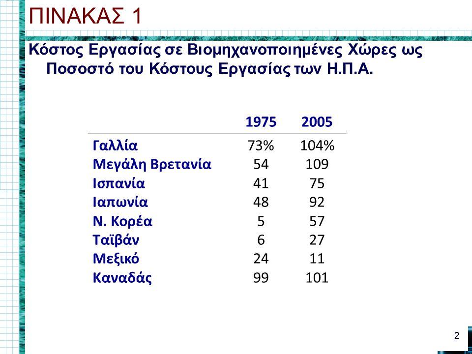 Κόστος Εργασίας σε Βιομηχανοποιημένες Χώρες ως Ποσοστό του Κόστους Εργασίας των Η.Π.Α. ΠΙΝΑΚΑΣ 1 2 19752005 Γαλλία Μεγάλη Βρετανία Ισπανία Ιαπωνία Ν.