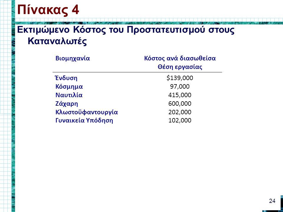 Εκτιμώμενο Κόστος του Προστατευτισμού στους Καταναλωτές Πίνακας 4 24 ΒιομηχανίαΚόστος ανά διασωθείσα Θέση εργασίας Ένδυση Κόσμημα Ναυτιλία Ζάχαρη Κλωσ
