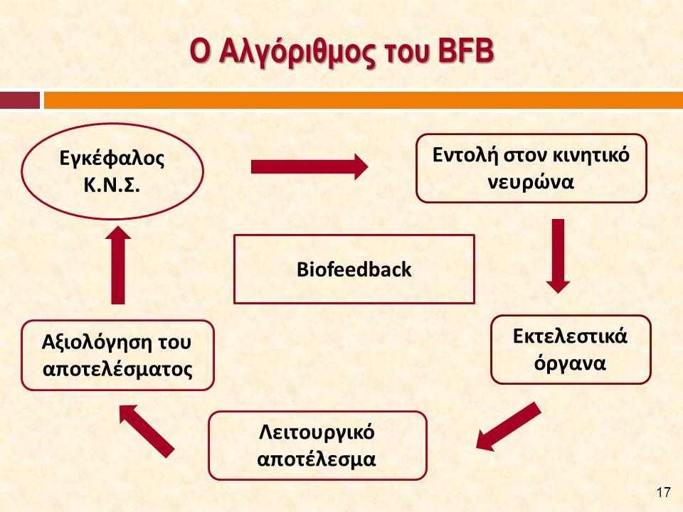 Ο Αλγόριθμος του BFB 17 Biofeedback Εντολή στον κινητικό νευρώνα Εκτελεστικά όργανα Λειτουργικό αποτέλεσμα Αξιολόγηση του αποτελέσματος Εγκέφαλος Κ.Ν.