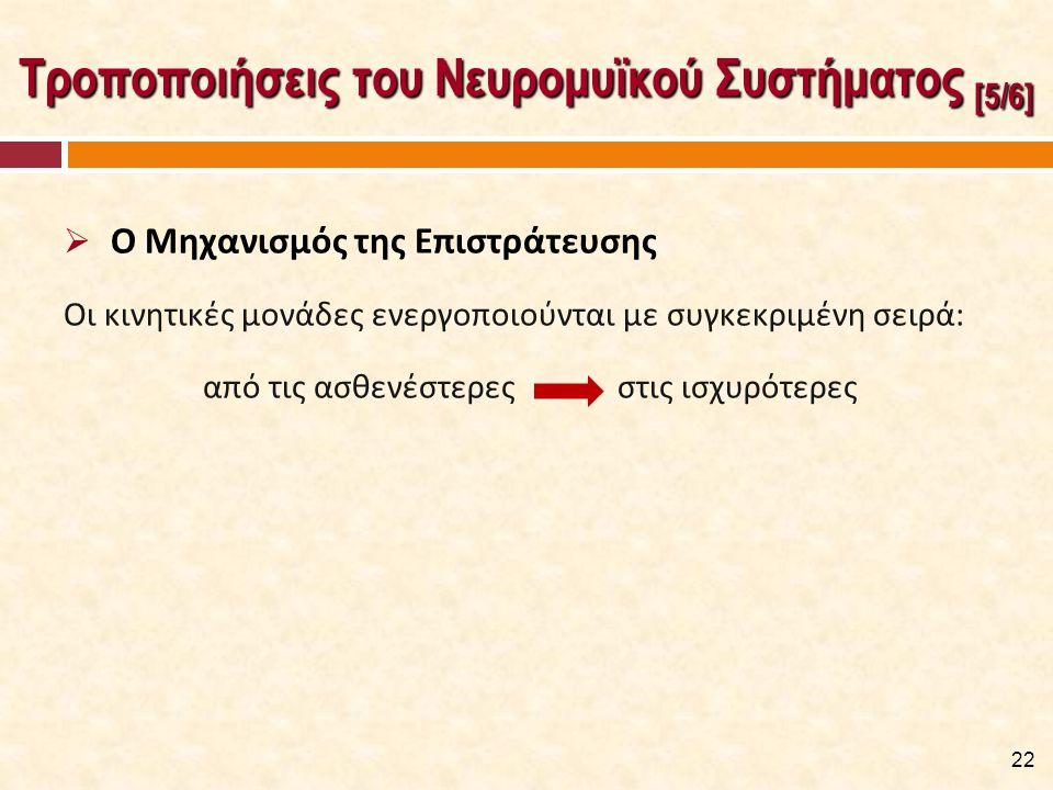 Τροποποιήσεις του Νευρομυϊκού Συστήματος [5/6]  Ο Μηχανισμός της Επιστράτευσης Οι κινητικές μονάδες ενεργοποιούνται με συγκεκριμένη σειρά: από τις ασ