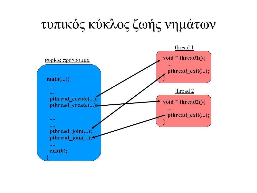 τυπικός κύκλος ζωής νημάτων main(...){... pthread_create(...);.... pthread_join(...);.... exit(0); } κυρίως πρόγραμμα void * thread1(){... pthread_exi