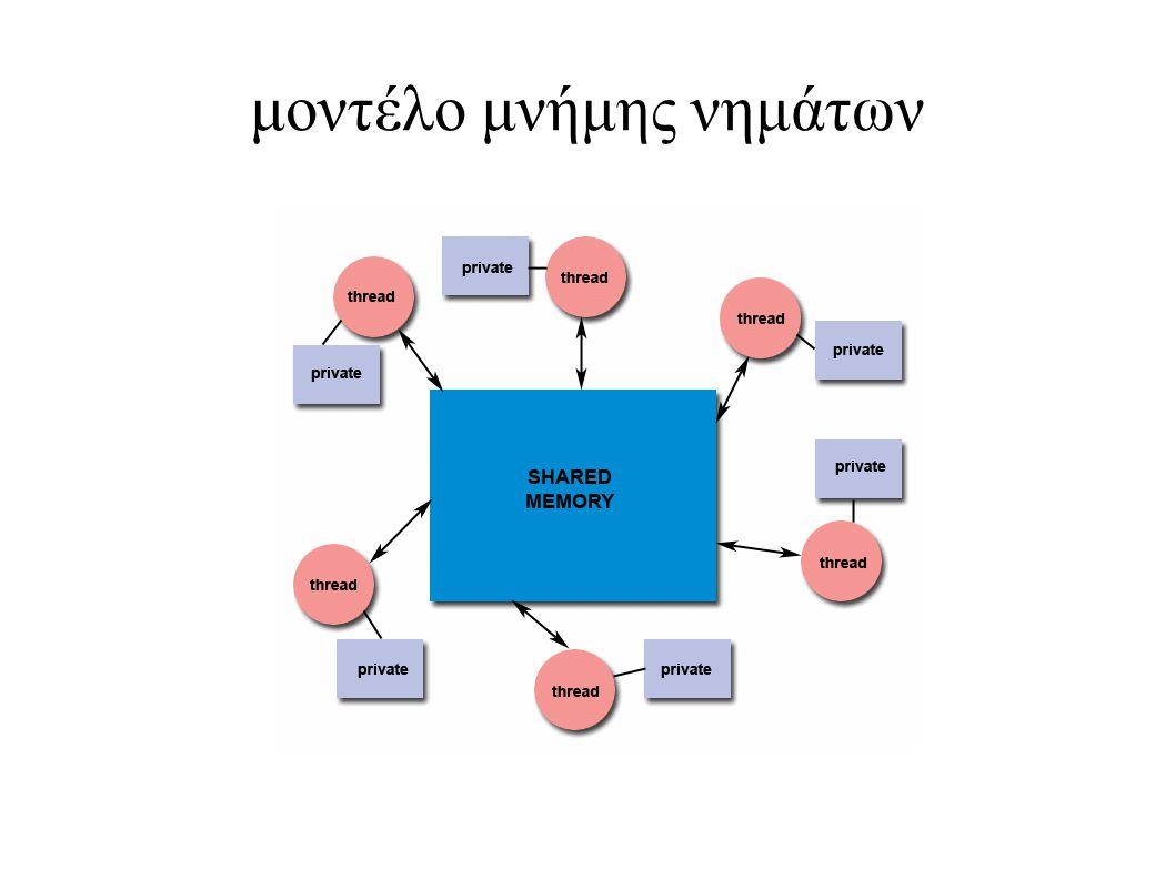 μοντέλο μνήμης νημάτων