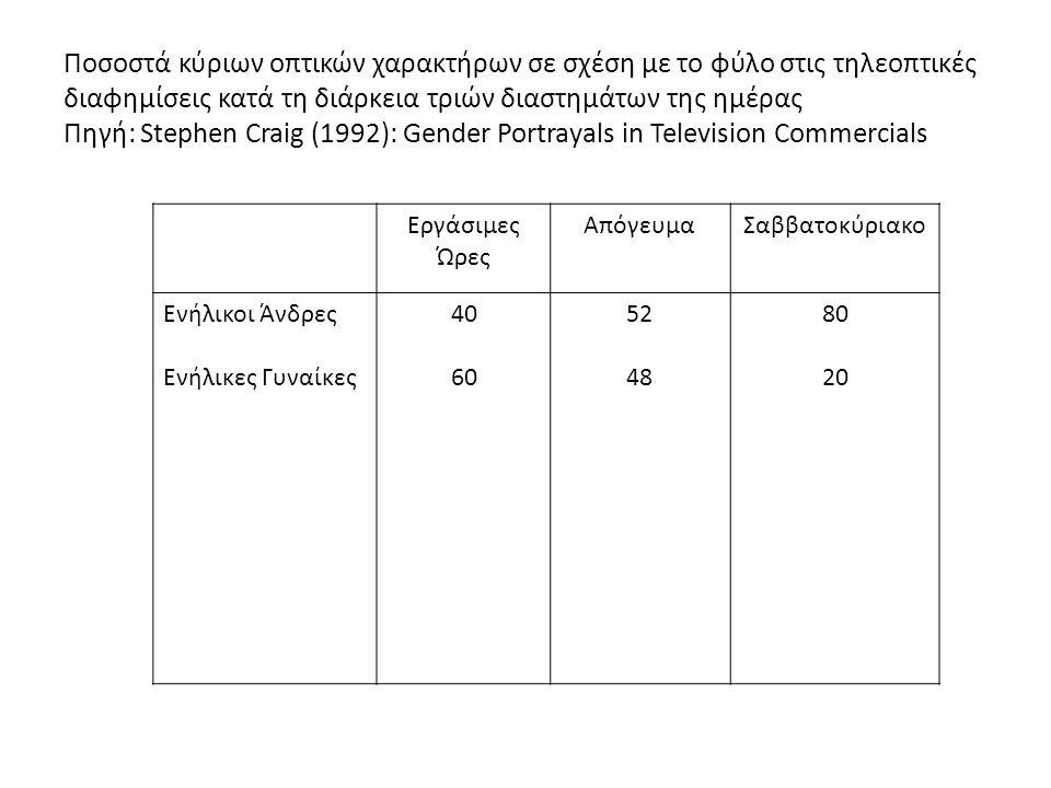 Ποσοστά κύριων οπτικών χαρακτήρων σε σχέση με το φύλο στις τηλεοπτικές διαφημίσεις κατά τη διάρκεια τριών διαστημάτων της ημέρας Πηγή: Stephen Craig (