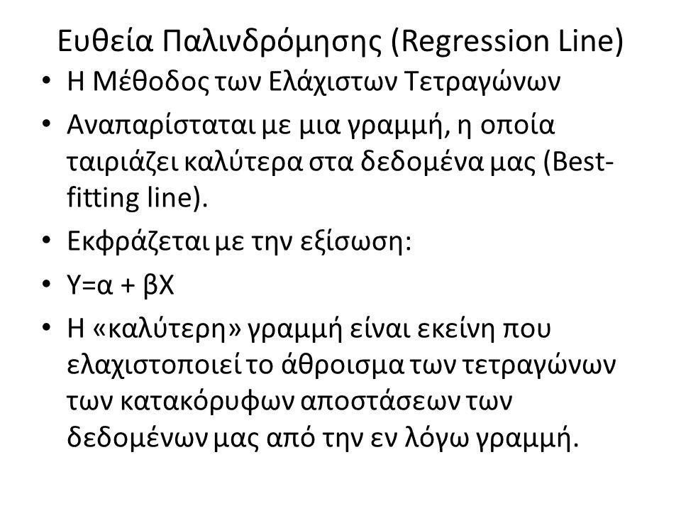 Ευθεία Παλινδρόμησης (Regression Line) H Μέθοδος των Ελάχιστων Τετραγώνων Αναπαρίσταται με μια γραμμή, η οποία ταιριάζει καλύτερα στα δεδομένα μας (Be