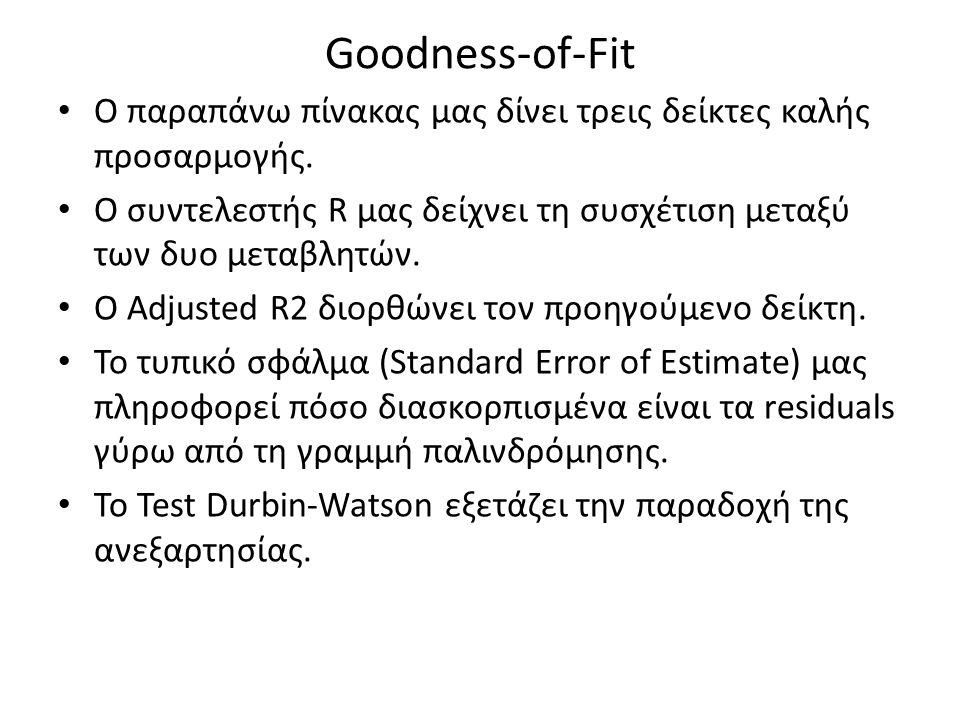 Goodness-of-Fit Ο παραπάνω πίνακας μας δίνει τρεις δείκτες καλής προσαρμογής. Ο συντελεστής R μας δείχνει τη συσχέτιση μεταξύ των δυο μεταβλητών. O Ad