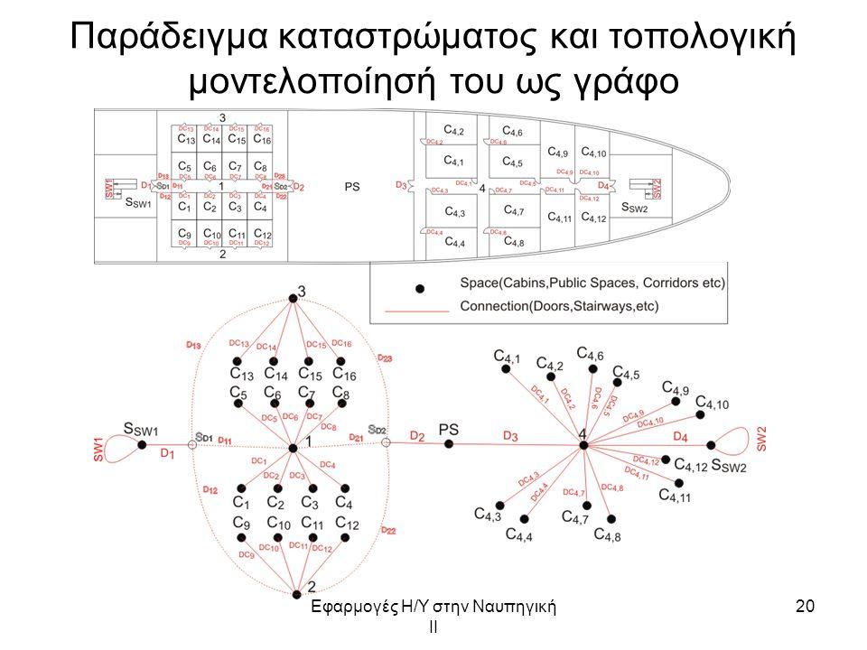Εφαρμογές Η/Υ στην Ναυπηγική ΙΙ 20 Παράδειγμα καταστρώματος και τοπολογική μοντελοποίησή του ως γράφο